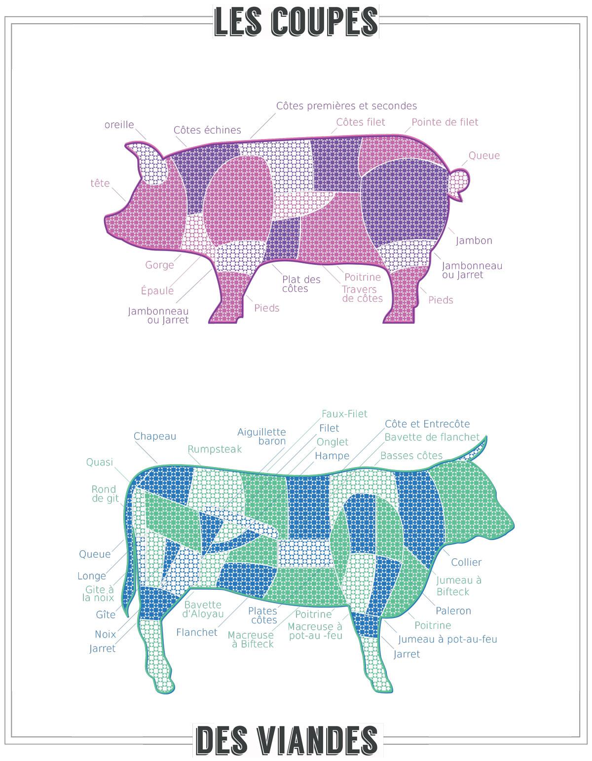Les coupes des viandes